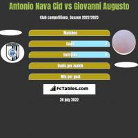 Antonio Nava Cid vs Giovanni Augusto h2h player stats