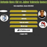 Antonio Nava Cid vs Jaime Valencia Gomez h2h player stats