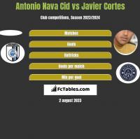 Antonio Nava Cid vs Javier Cortes h2h player stats