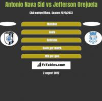 Antonio Nava Cid vs Jefferson Orejuela h2h player stats