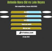 Antonio Nava Cid vs Lolo Reyes h2h player stats