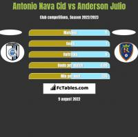Antonio Nava Cid vs Anderson Julio h2h player stats