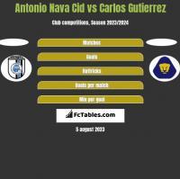 Antonio Nava Cid vs Carlos Gutierrez h2h player stats