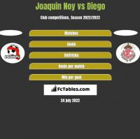 Joaquin Noy vs Diego h2h player stats