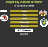 Joaquin Noy vs Mauro Fernandez h2h player stats