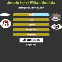 Joaquin Noy vs William Mendieta h2h player stats