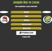 Joaquin Noy vs Lucas h2h player stats