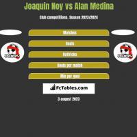 Joaquin Noy vs Alan Medina h2h player stats
