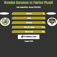 Brenden Aaronson vs Fabrice Picault h2h player stats