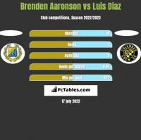 Brenden Aaronson vs Luis Diaz h2h player stats