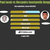 Paul Iacob vs Alexandru Constanntin Benga h2h player stats