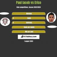 Paul Iacob vs Erico h2h player stats