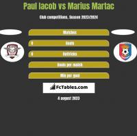 Paul Iacob vs Marius Martac h2h player stats