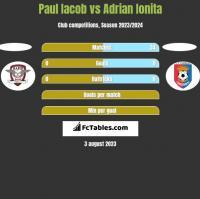 Paul Iacob vs Adrian Ionita h2h player stats