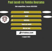 Paul Iacob vs Fomba Bourama h2h player stats