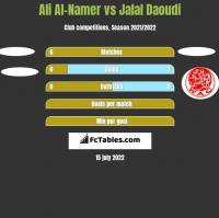 Ali Al-Namer vs Jalal Daoudi h2h player stats