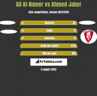 Ali Al-Namer vs Ahmed Jaber h2h player stats