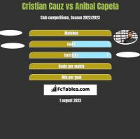 Cristian Cauz vs Anibal Capela h2h player stats