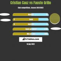 Cristian Cauz vs Fausto Grillo h2h player stats