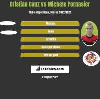 Cristian Cauz vs Michele Fornasier h2h player stats