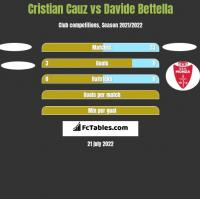 Cristian Cauz vs Davide Bettella h2h player stats