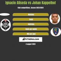 Ignacio Aliseda vs Johan Kappelhof h2h player stats