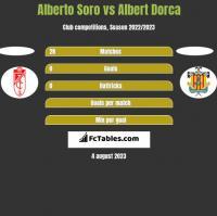 Alberto Soro vs Albert Dorca h2h player stats