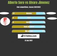 Alberto Soro vs Alvaro Jimenez h2h player stats