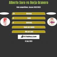 Alberto Soro vs Borja Granero h2h player stats