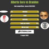 Alberto Soro vs Brandon h2h player stats