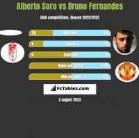 Alberto Soro vs Bruno Fernandes h2h player stats