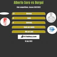Alberto Soro vs Burgui h2h player stats