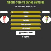 Alberto Soro vs Carlos Valverde h2h player stats