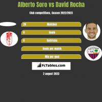 Alberto Soro vs David Rocha h2h player stats