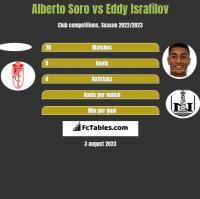 Alberto Soro vs Eddy Israfilov h2h player stats