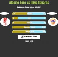 Alberto Soro vs Inigo Eguaras h2h player stats