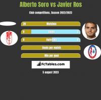 Alberto Soro vs Javier Ros h2h player stats