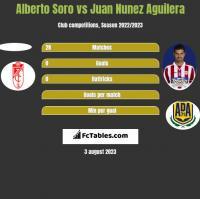 Alberto Soro vs Juan Nunez Aguilera h2h player stats