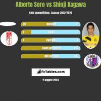 Alberto Soro vs Shinji Kagawa h2h player stats
