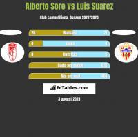 Alberto Soro vs Luis Suarez h2h player stats