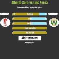 Alberto Soro vs Luis Perea h2h player stats