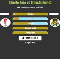 Alberto Soro vs Ernesto Gomez h2h player stats