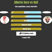 Alberto Soro vs Guti h2h player stats