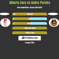 Alberto Soro vs Andre Pereira h2h player stats
