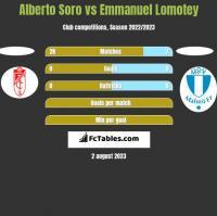 Alberto Soro vs Emmanuel Lomotey h2h player stats
