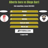 Alberto Soro vs Diego Barri h2h player stats
