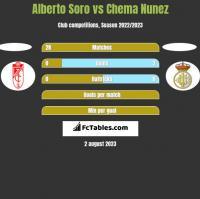 Alberto Soro vs Chema Nunez h2h player stats