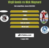 Virgil Gomis vs Nick Maynard h2h player stats