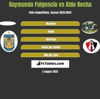 Raymundo Fulgencio vs Aldo Rocha h2h player stats