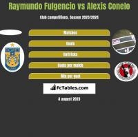 Raymundo Fulgencio vs Alexis Conelo h2h player stats